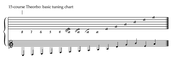 15-course theorbo tuning chart with pitches F1, G1, A1, B1, C2, D2, E2, F2, G2, A2, D3, G3, B3, E3, A3